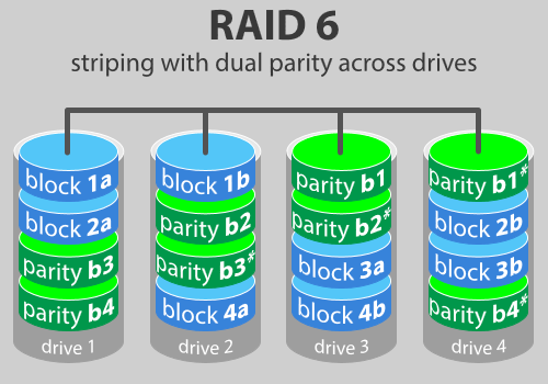 RAID DEV STORAGE UTILITIES