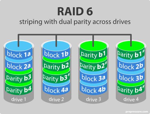 raid61