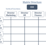 Matrix structures1- innocentric Blog