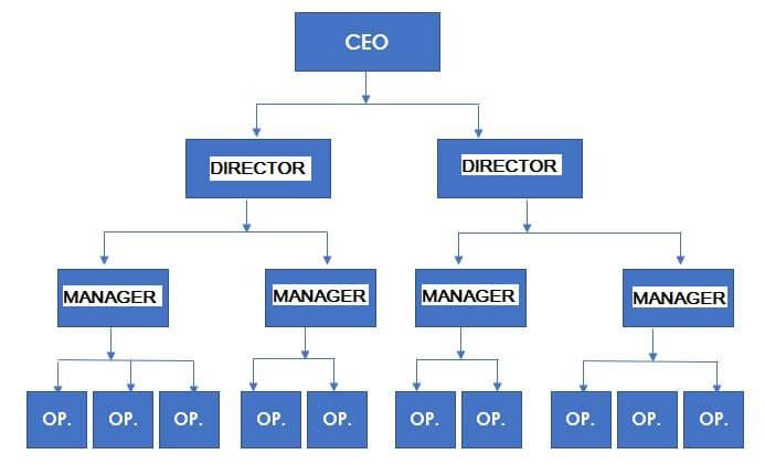 Organizational structure example – Line 2 innocentric blog
