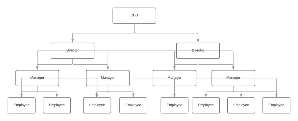 Organizational structure example – Functional - innocentric Blog