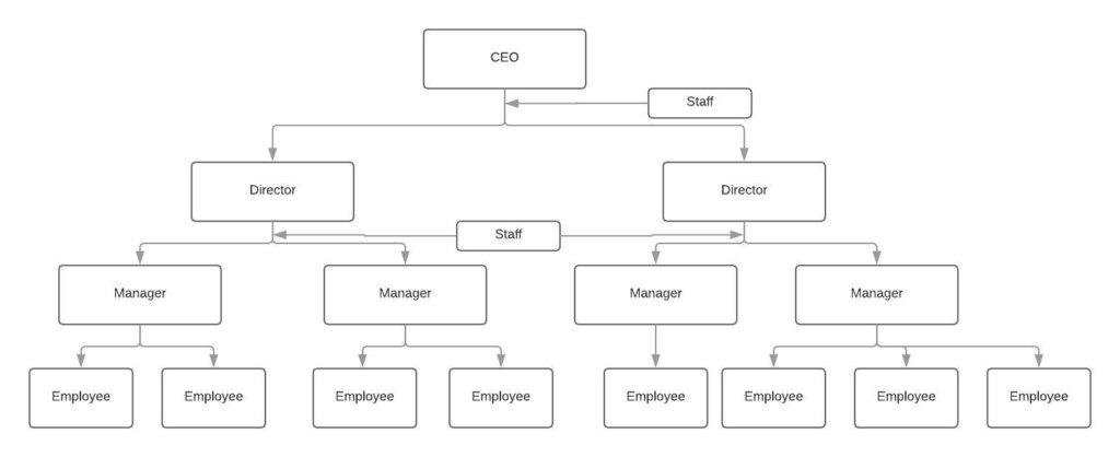 Organizational structure example – Line-and-staff2- innocentric Blog