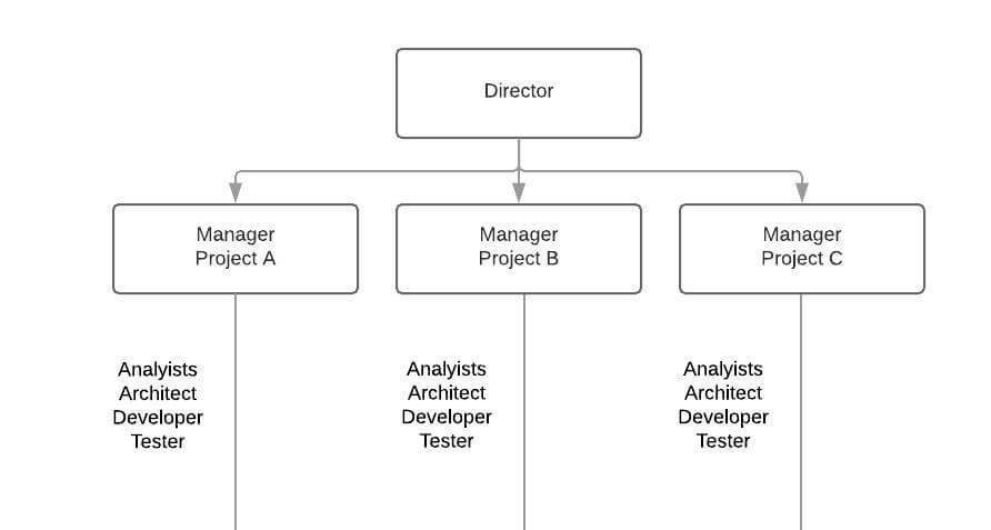 Project-based structure 2- Innocentric Blog