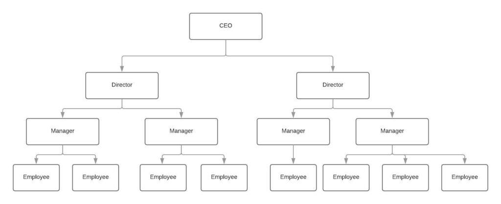 Organizational structure example – Line innocentric blog