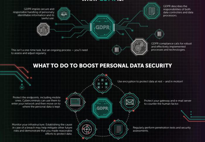 GDPR- general Data Protection Regulation