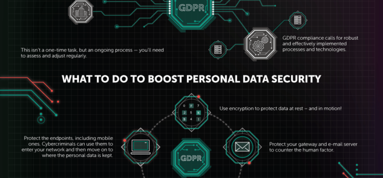 GDPR- general Data Protection Regulation