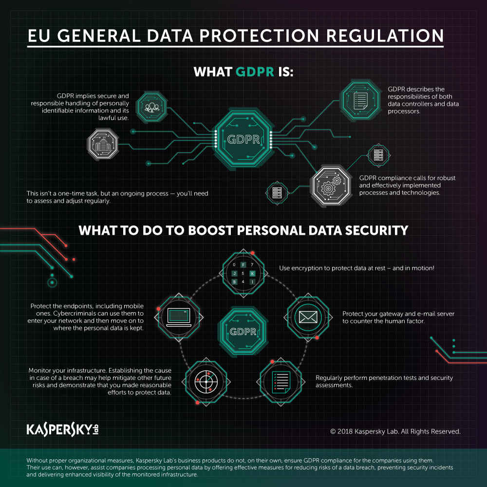 Gdpr the first approach innocentric